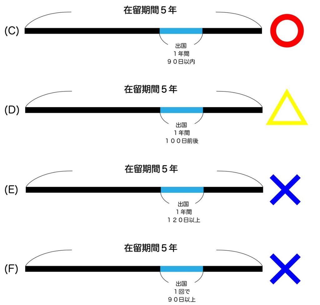 引き続き5年日本に住む、ということの解説